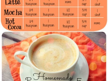 "pumpkin spice chart 350x263 - ""Pumpkin Spice"" Hot Chocolate (or Mocha or Latte)"
