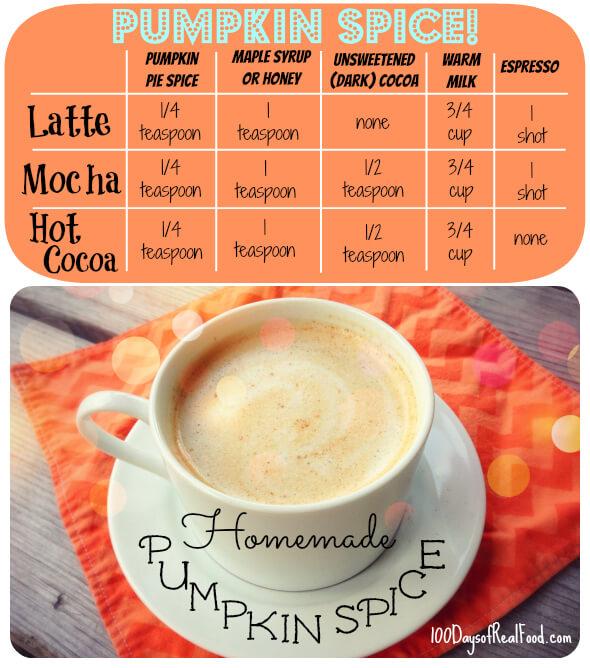 pumpkin spice chart