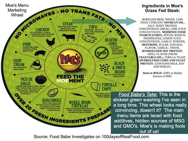 Moes Marketing - Food Babe Investigates: Chipotle vs. Moe's