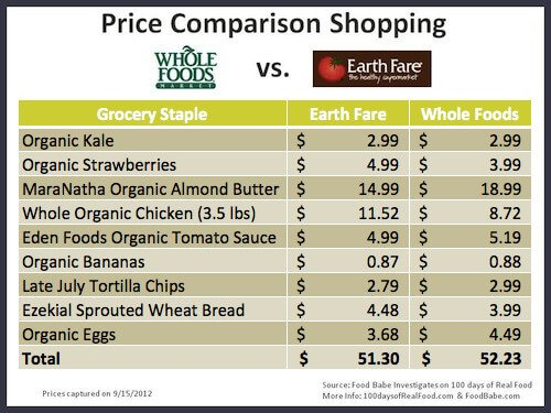 Who Are Whole Foods Competitors