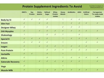 Protein 350x263 - Food Babe Investigates: Is Your Protein Shake Safe?