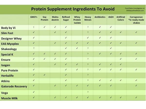 Protein_Supplement_Ingredients_to_Avoid