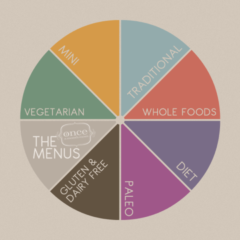 Once a Month Mom menus - 100 Days of Real Food