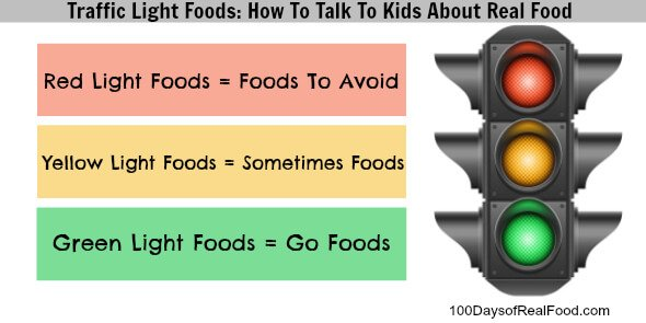 Traffic Light Foods