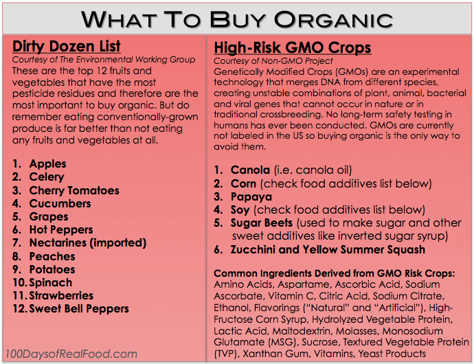 What To Buy Organic