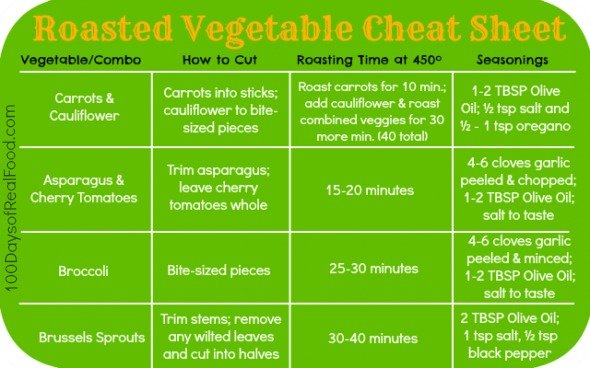 How to Roast Vegetables Cheat Sheet from 100 Days of Real Food