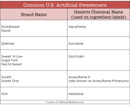 """""""Sugar Free"""" Does Not Equal Healthy (and more startling facts about artificial sweeteners)"""