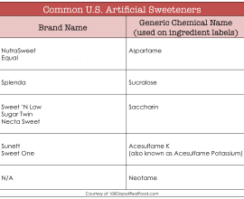 Startling Artificial Sweetener Facts from 100 Days of #RealFood