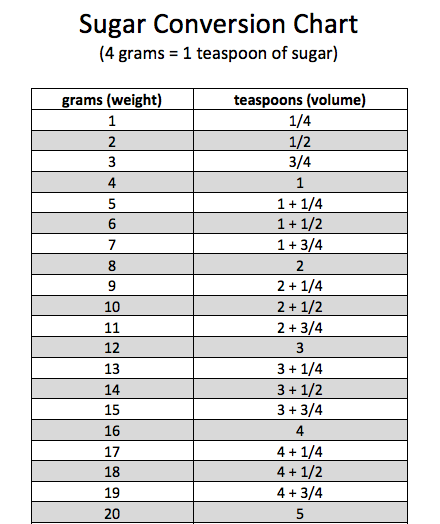 Sugar Conversion Chart (Printable) from 100 Days of #RealFood