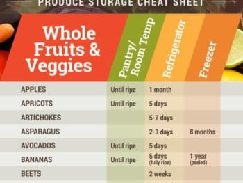 Produce Storage Cheat Sheet (+ Announcement!)