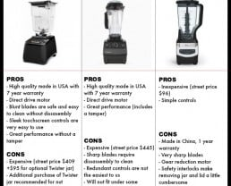Video: Is Vitamix Really The Best Blender?