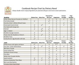Recipe Chart by Dietary Need on 100 Days of #RealFood