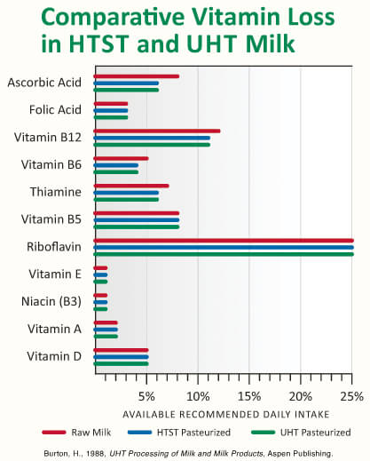 Is Ultra-Pasteurized Milk Bad? - Vitamin loss in HTST and UHT milk