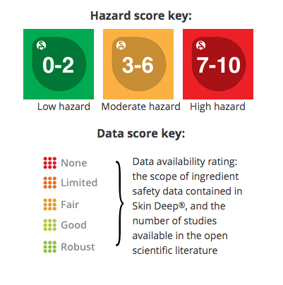 Environmental Working Group hazard score key
