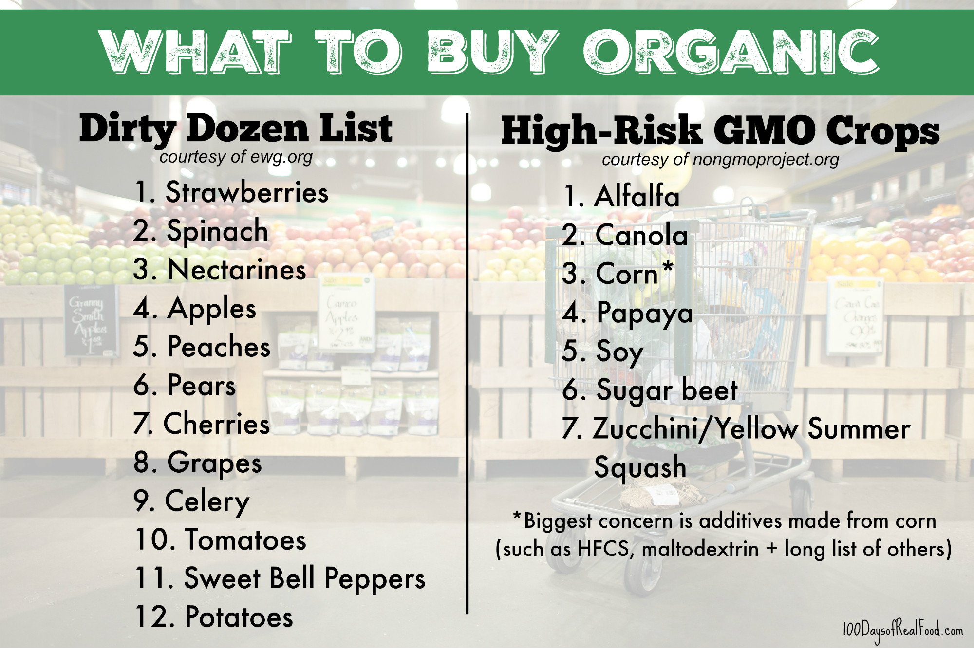 If You Can't Buy Everything Organic (updated for 2017) on 100 Days of Real Food