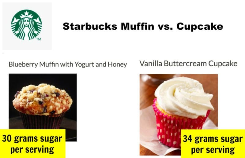 Starbucks muffin and cupcake sugar content