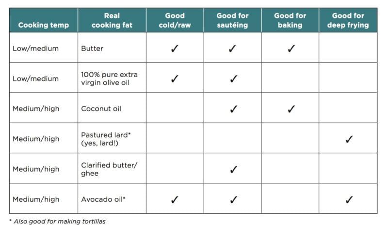 Refined Cooking Oil Substitution Chart - butter, extra virgin olive oil, coconut oil, lard, ghee, avocado oil