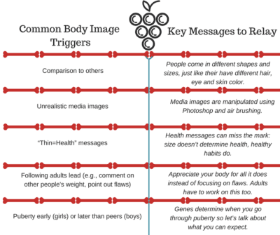 Table of Common Body Image Triggers and Key Messages to Relay