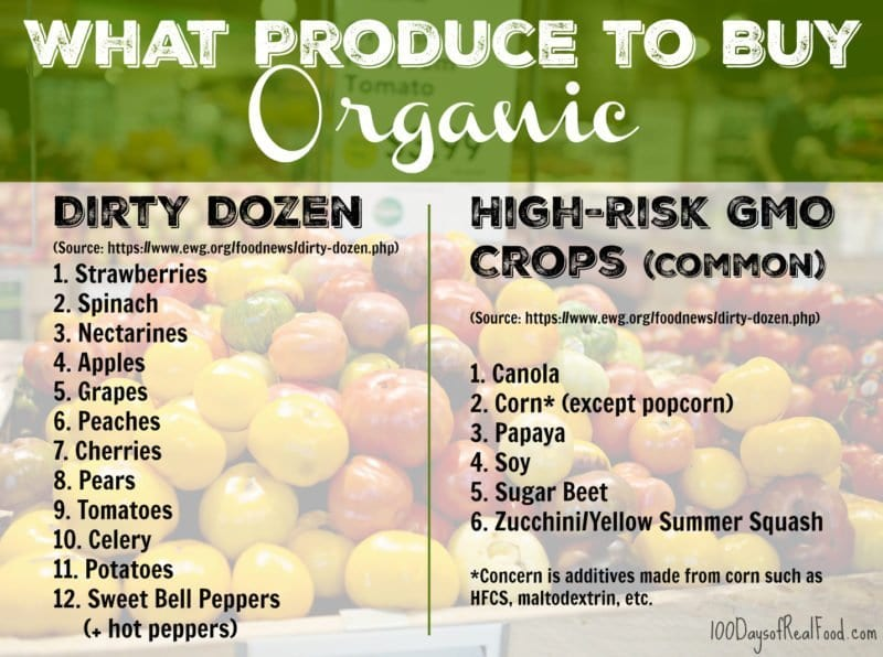 List of What Produce to Buy Organic on 100 Days of Real Food